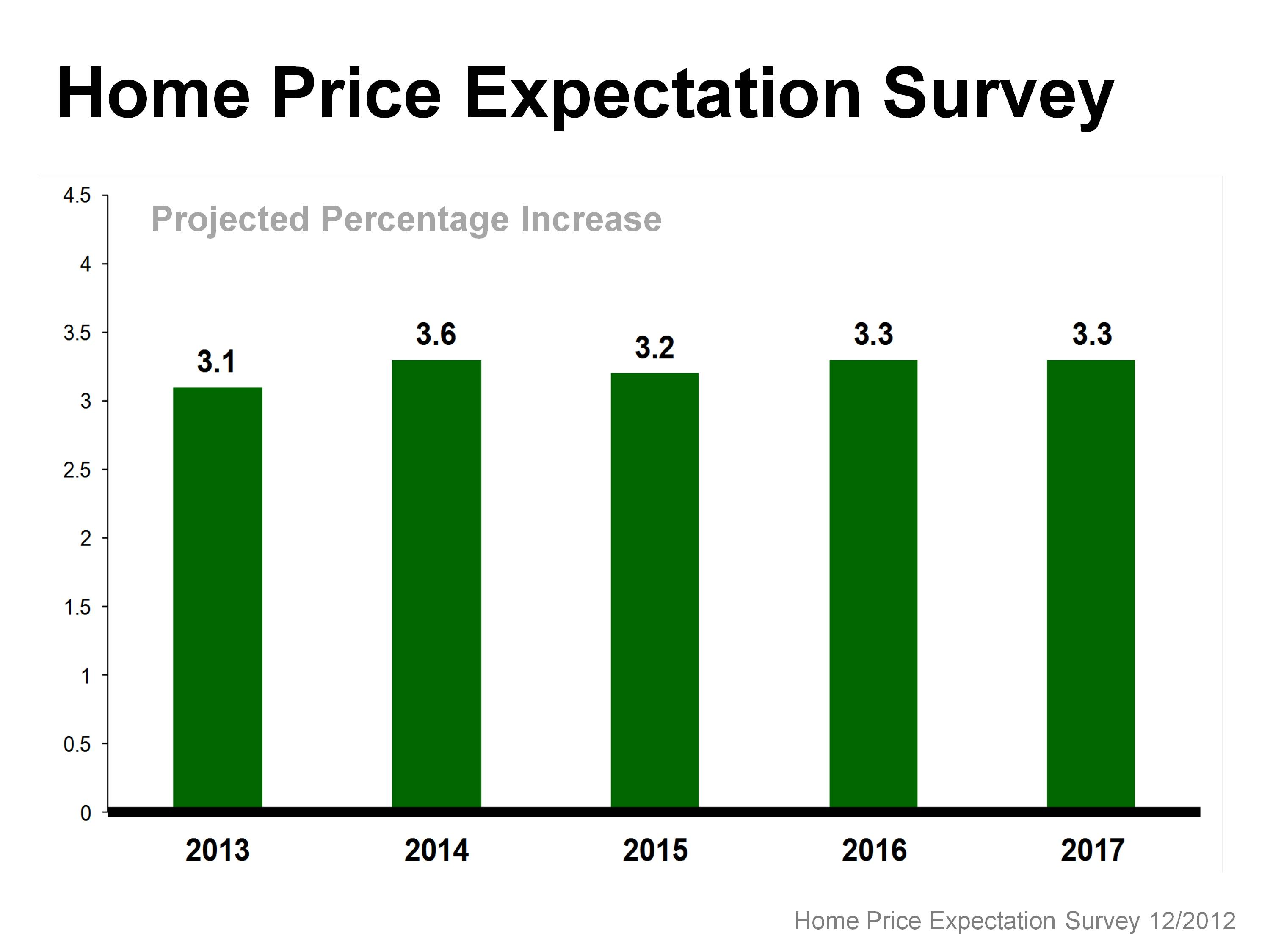 home price expectation